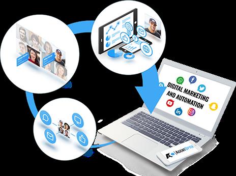 Inbound Digital Marketing and Automation